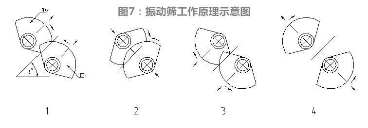 图7:振动筛工作原理