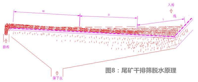 图8:尾矿干排筛脱水原理