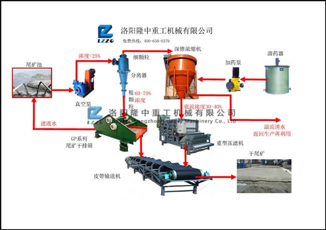 尾礦幹排工藝流程圖