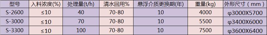 三氫淨化體技术参数