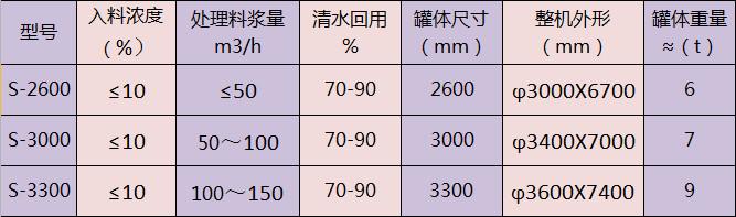 三氢净化体技术参数